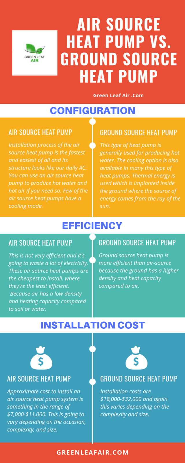 Air Source Heat Pump vs. Ground Source Heat Pump [Infographic]
