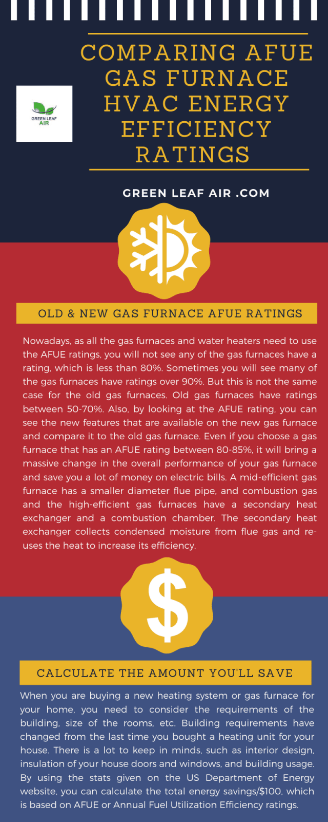 Comparing AFUE Gas Furnace HVAC Energy Efficiency Ratings
