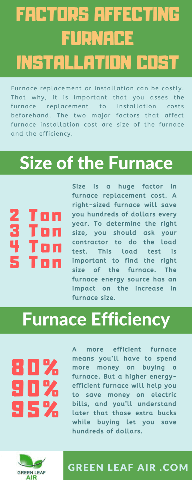Factors Affecting Furnace Installation Cost