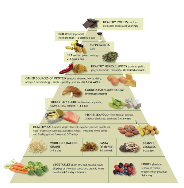DrAndrewWeil'sAnti-inflammatoryFoodPyramid