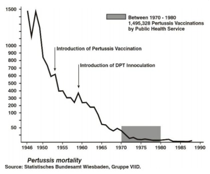Graph - Pertussis Mortality, Germany