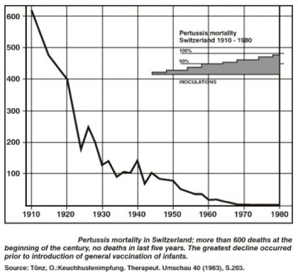 Graph - Pertussis Mortality, Switzerland