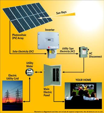 Photovoltaic System Diagram
