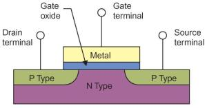 mosfet-device