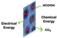 palladium-catalyst-fuel-cell