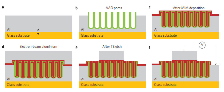 New Supercapacitor Can Give 1MW/kg/sec of Electricity - The