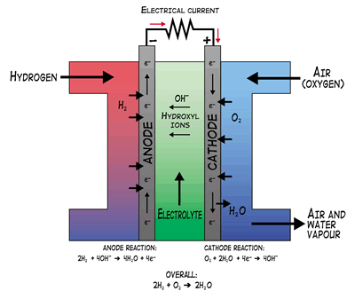 afc-energy-koh-fuel-cell