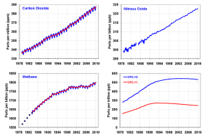 Charts Depicting Atmospheric GHG Content Over Time