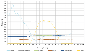 CaISO's Power Generation Chart for December 19, 2012