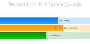 WegoWise Building Energy Benchmark