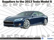 SupplierBusiness Infographic - Where Does the Tesla Model S Come From?