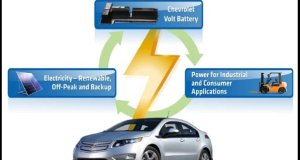Second Life for Chevy Volt's Lithium-Ion Battery Pack