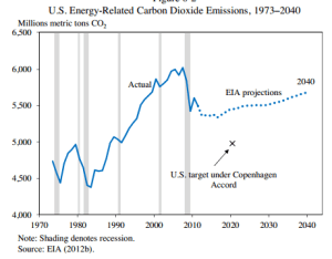 In Spite of Promises, Coal and Carbon Dioxide Emissions Seem to be On The Rise