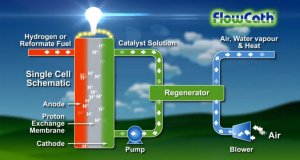ACAL Energy FlowCath Fuel Cell is Cheaper and Lasts as Long as Conventional Engines