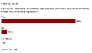 Polls Show Consumers Approve of Tesla Motors' Direct Sales Strategy, Even in Texas!