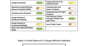 America's First Energy Efficiency Checkup, Not Bad, But Could Use Improvement