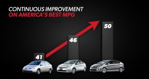 Toyota Prius - Continuous Improvement
