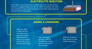 How to Make a Nissan Leaf Battery Pack - Infographic