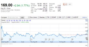 Tesla Motors Valued at $20.52 Billion