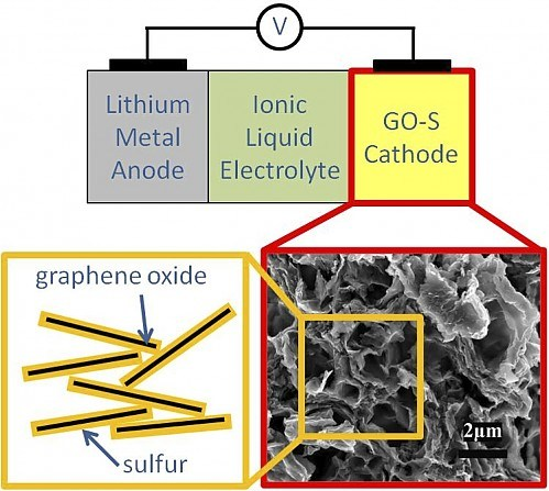 Lithium-Sulfur Battery Improved by the Addition of Graphene Oxide