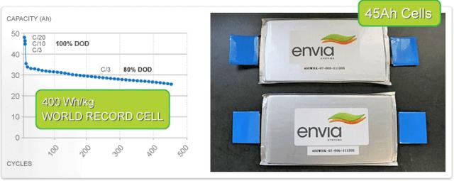 envia-45ah-cells