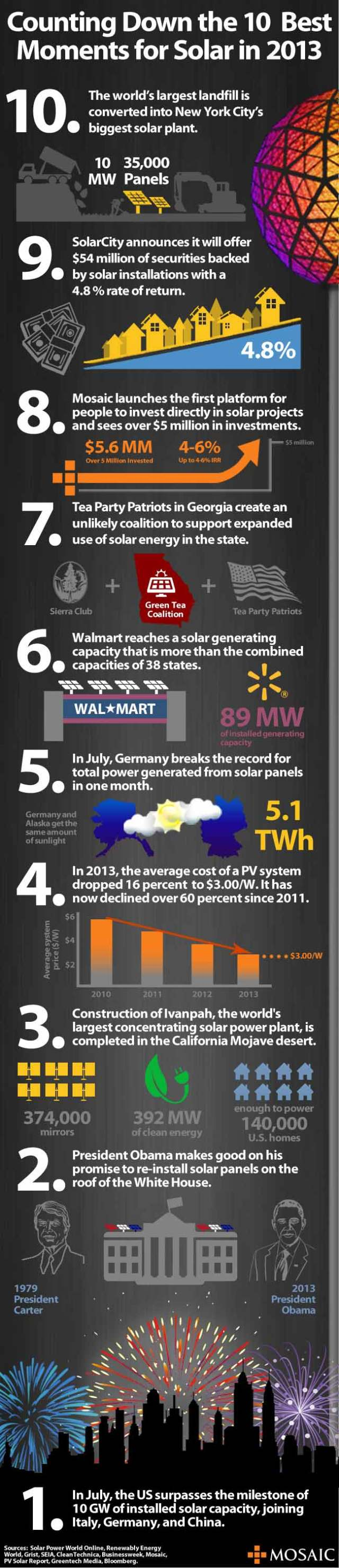 2013 Top Ten Solar Power Achievements (Infographic)