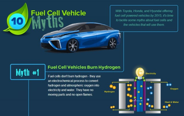 """Fuel Cell Vehicle Myth One – Fuel Cell Vehicles """"Burn"""" Hydrogen"""
