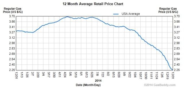 Will plummeting gasoline prices affect Tesla Motors? I doubt it.