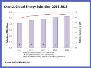 fossil-fuel-subsidy-2015