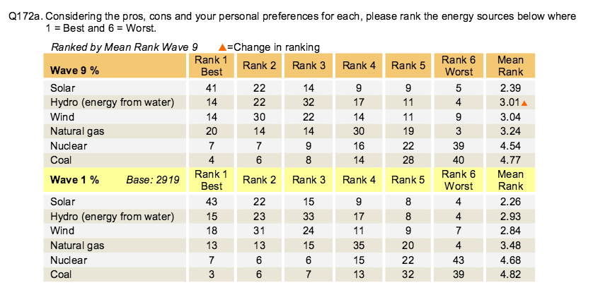 Source: UT Energy Poll, (utenergypoll.com)