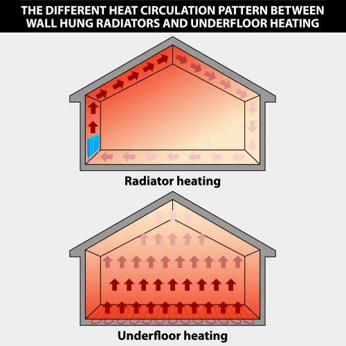 underfloor heating comparison to conventional heating