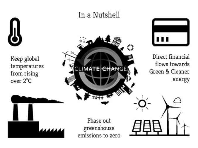 Climate Accord In a Nutshell | Greensutra | India