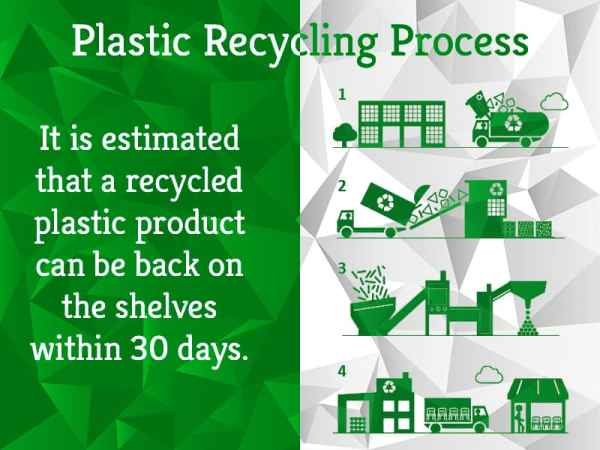 Plastic Recycling Process | Greensutra | India