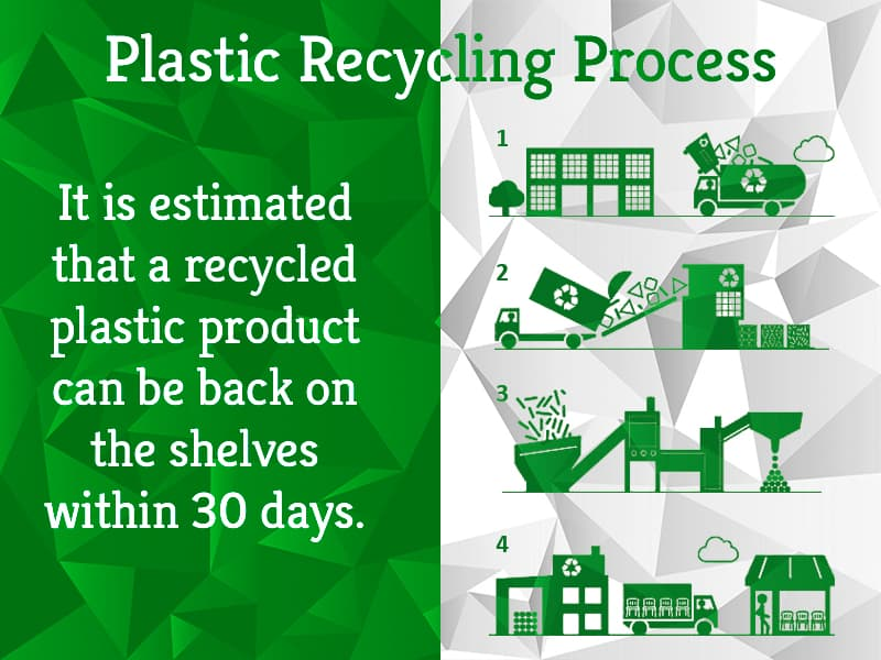 Plastic Recycling Process : All You Need to Know - GreenSutra | India