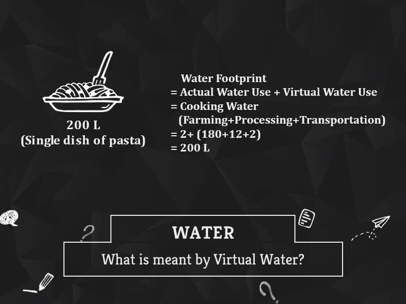 What is meant by Virtual Water by GreenSutra