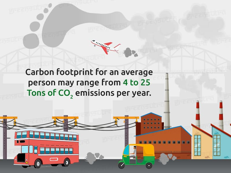 Carbon Footprint All you need to Know by GreenSutra