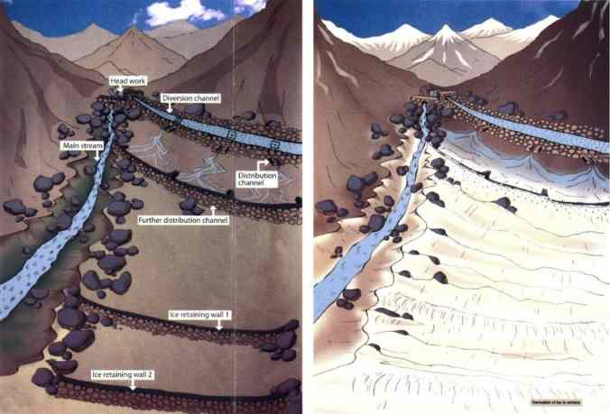 Graphical Representation of an Artificial Glacier | Iceman of India | Greensutra