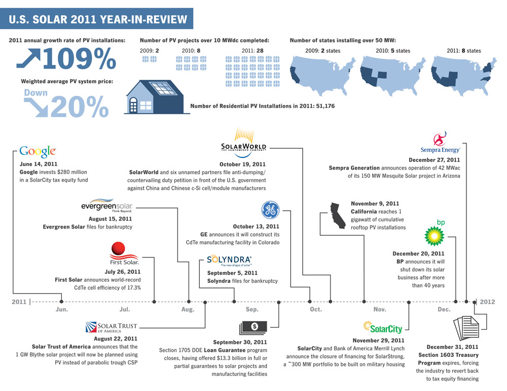 2011 In Review Ussmi