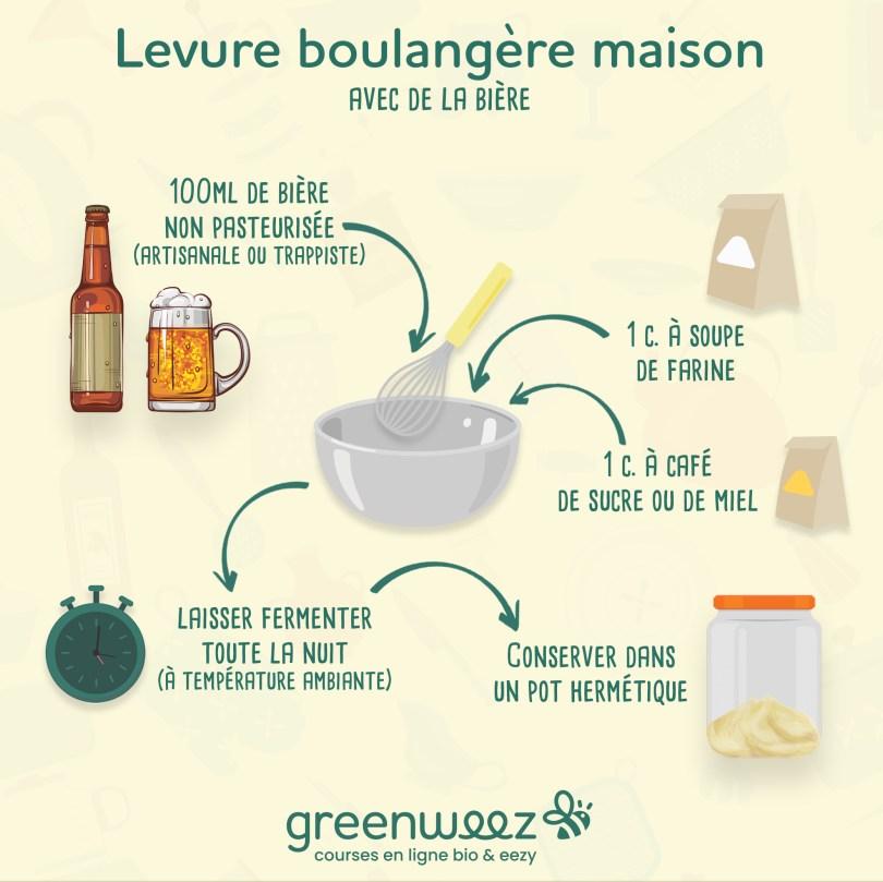recette levure boulangère maison à la bière
