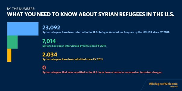 syrian_refugees_by_the_numbers