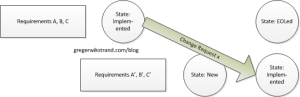 A state diagram for requirements and agile change requests