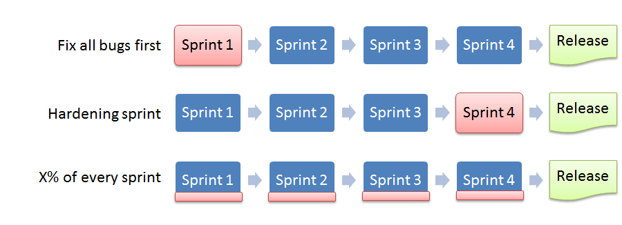 Three strategies for technical debt reduction based on a scenario of four sprints followed by a release.