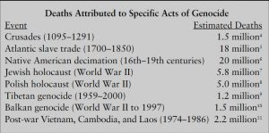 Death by specific acts of genocide