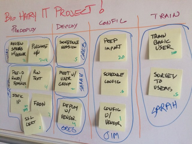 Whiteboard with sticky notes outlining a project plan.