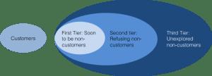Figure 5: Three Tiers of Non-customers [ix]