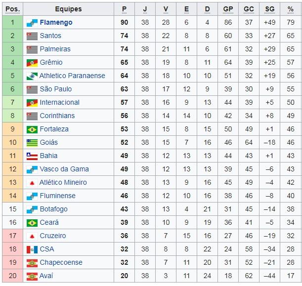 Classificação final do Campeonato Brasileiro 2019, com o Flamengo campeão.