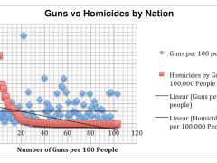 Guns vs Homicides by Nation