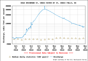 St. Croix River discharge at St. Croix Falls, Oct-Nov 2010