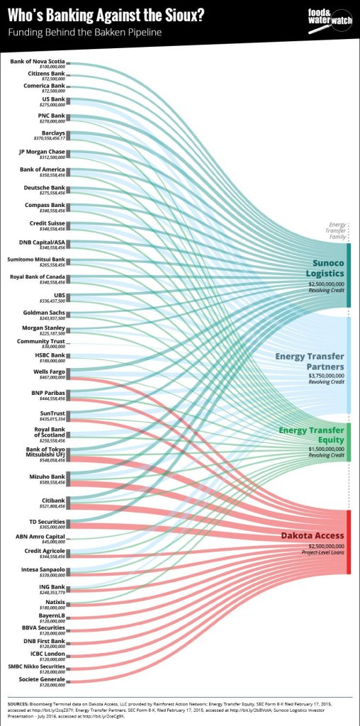 Funnels of cash flowing from financial institutions into the companies behind the bulldozers of the Dakota Access Pipeline (graphic courtesy Food and Water Watch).
