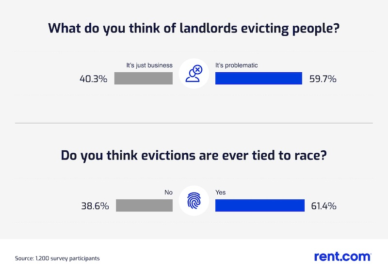 Comparison of percentage of people who think evictions are  just business versus a problematic social problem; and a comparison of people who do or do not think that evictions are sometimes racially motivated.